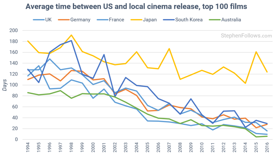 Average time between US and local cinema release, top 100 films