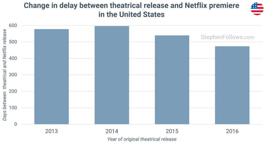 Change in delay between theatrical release and Netflix premiere in United States
