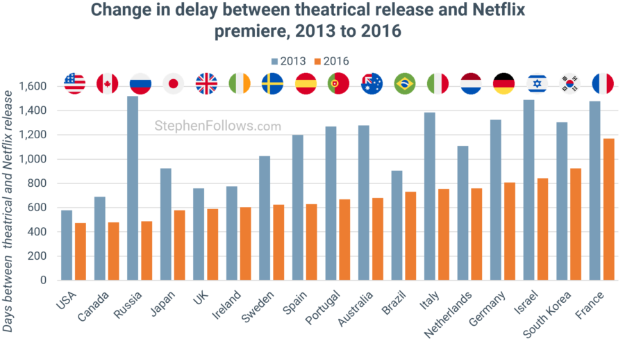 Change in delay between theatrical release and Netflix premiere, 2013 to 2016