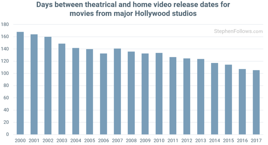 Days between theatrical and home video release dates for movies from major Hollywood studios