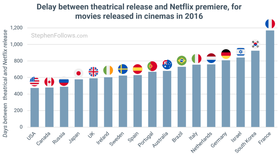 Delay between theatrical release and Netflix premiere, for movies released in cinemas in 2016